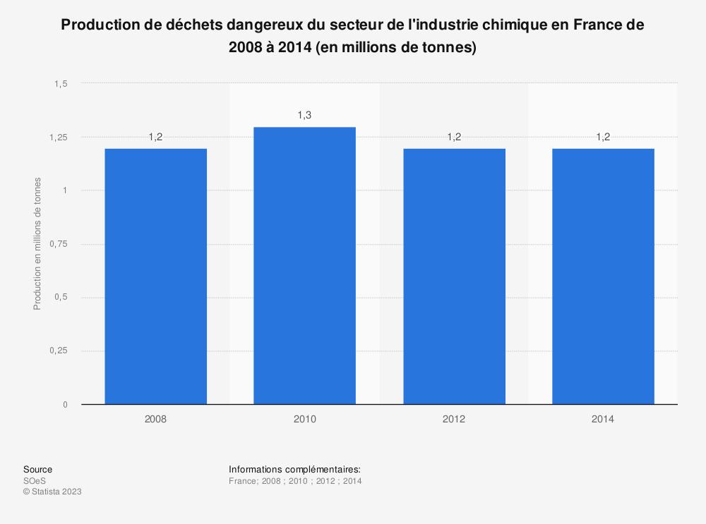 Statistique: Production de déchets dangereux du secteur de l'industrie chimique en France de 2008 à 2014 (en millions de tonnes) | Statista