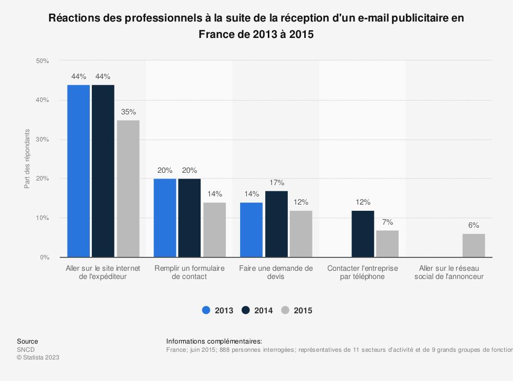 Statistique: Réactions des professionnels à la suite de la réception d'un e-mail publicitaire en France de 2013 à 2015 | Statista