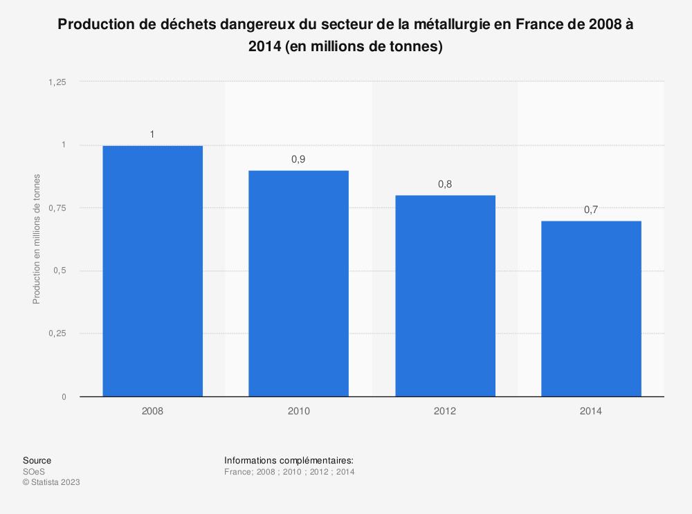 Statistique: Production de déchets dangereux du secteur de la métallurgie en France de 2008 à 2014 (en millions de tonnes) | Statista