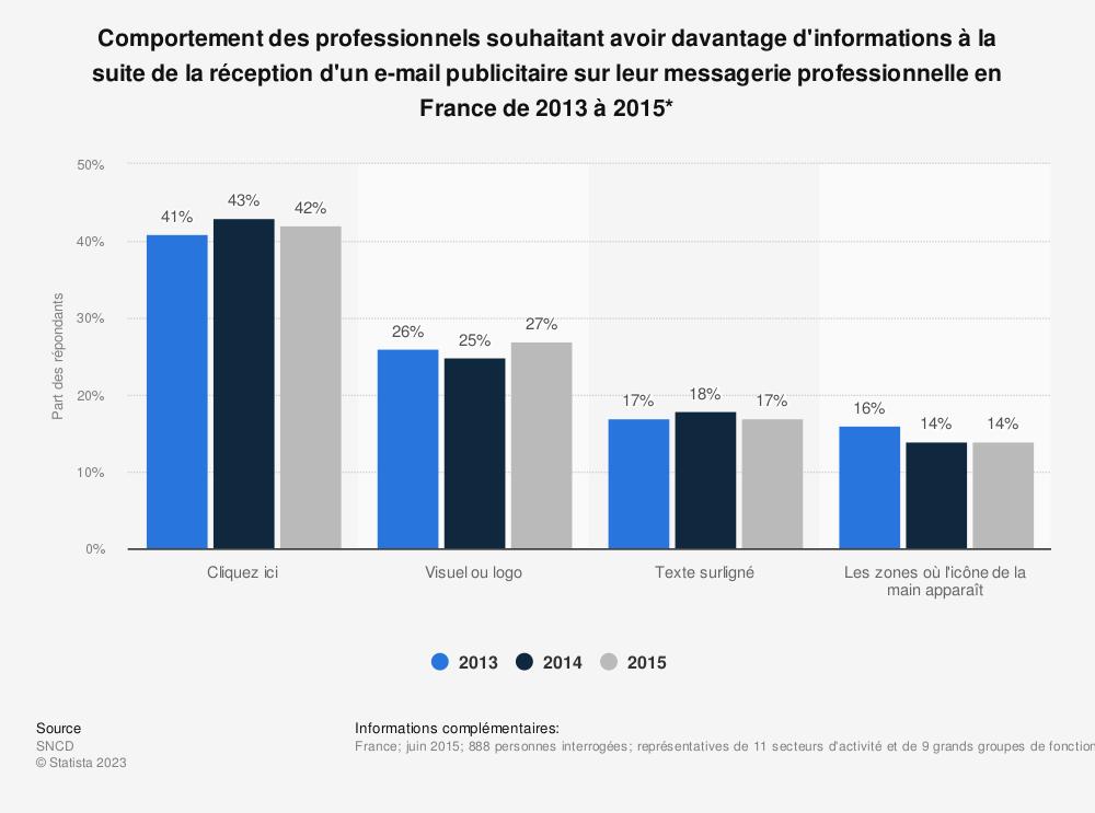 Statistique: Comportement des professionnels souhaitant avoir davantage d'informations à la suite de la réception d'un e-mail publicitaire sur leur messagerie professionnelle en France de 2013 à 2015* | Statista