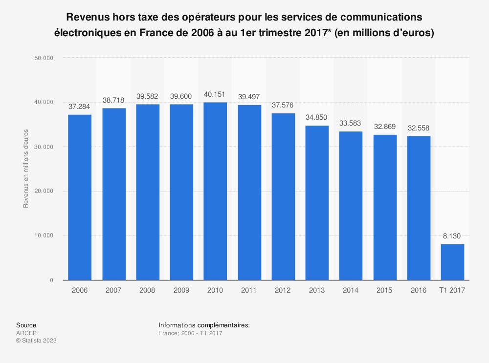 Statistique: Revenus hors taxe des opérateurs pour les services de communications électroniques en France de 2006 à au 1er trimestre 2017* (en millions d'euros) | Statista