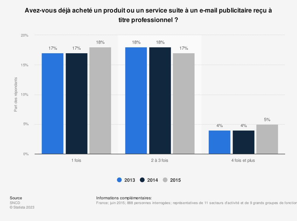 Statistique: Avez-vous déjà acheté un produit ou un service suite à un e-mail publicitaire reçu à titre professionnel ? | Statista