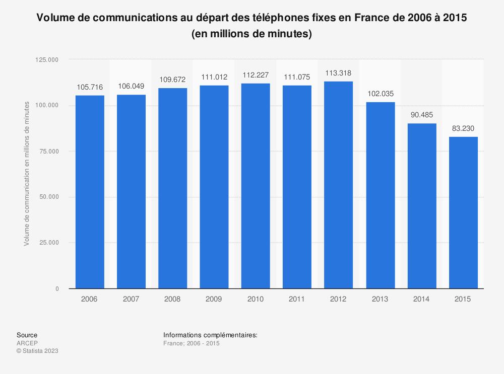 Statistique: Volume de communications au départ des téléphones fixes en France de 2006 à 2015 (en millions de minutes) | Statista