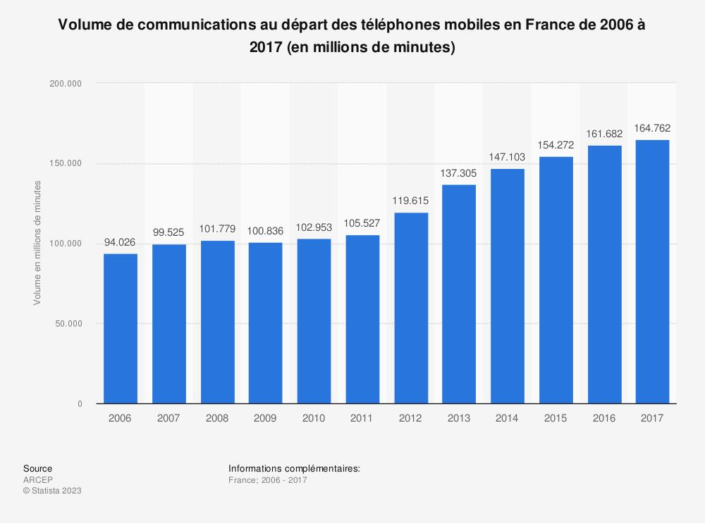 Statistique: Volume de communications au départ des téléphones mobiles en France de 2006 à 2017 (en millions de minutes) | Statista