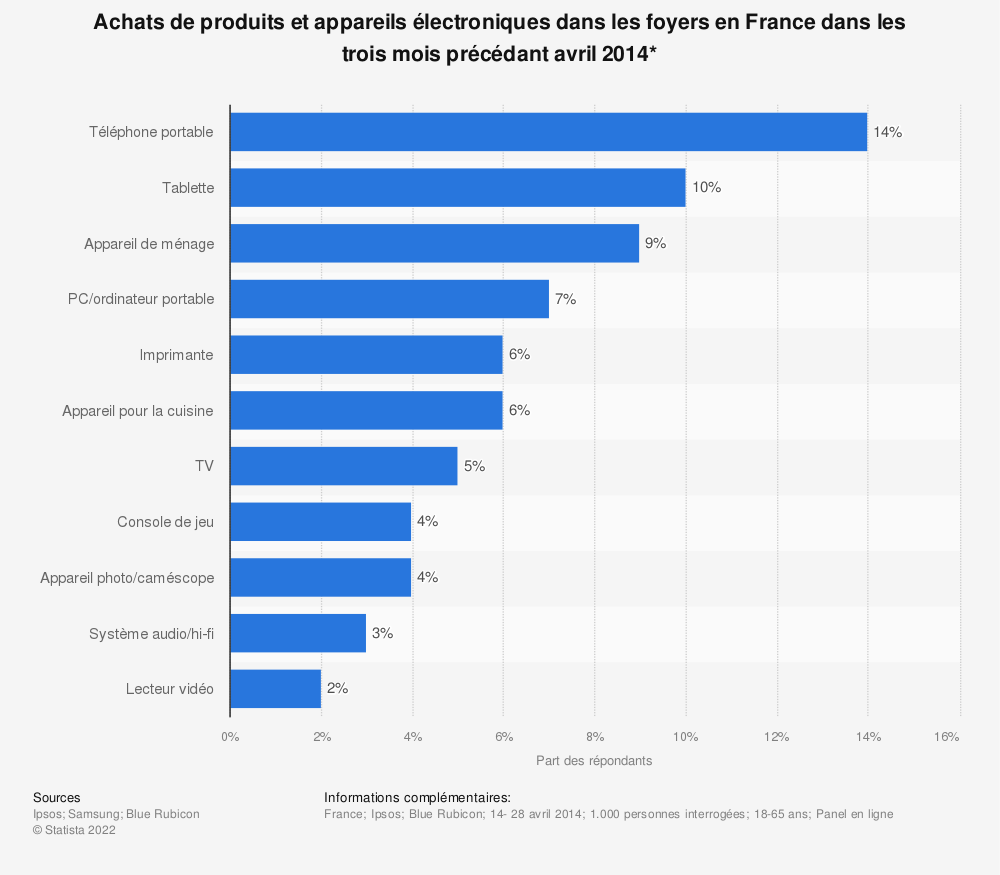Statistique: Achats de produits et appareils électroniques dans les foyers en France dans les trois mois précédant avril 2014*  | Statista