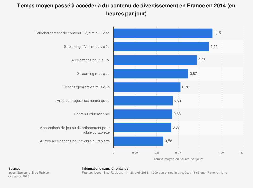 Statistique: Temps moyen passé à accéder à du contenu de divertissement en France en 2014 (en heures par jour) | Statista