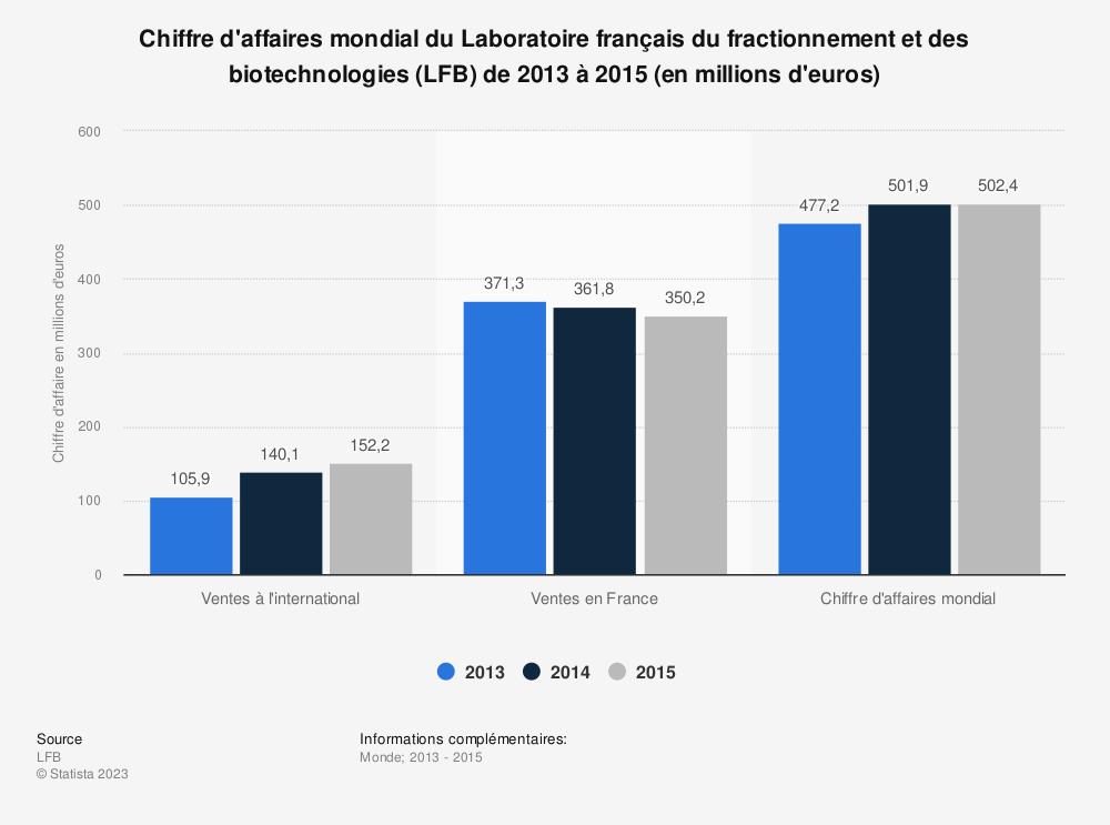 Statistique: Chiffre d'affaires mondial du Laboratoire français du fractionnement et des biotechnologies (LFB) de 2013 à 2015 (en millions d'euros) | Statista