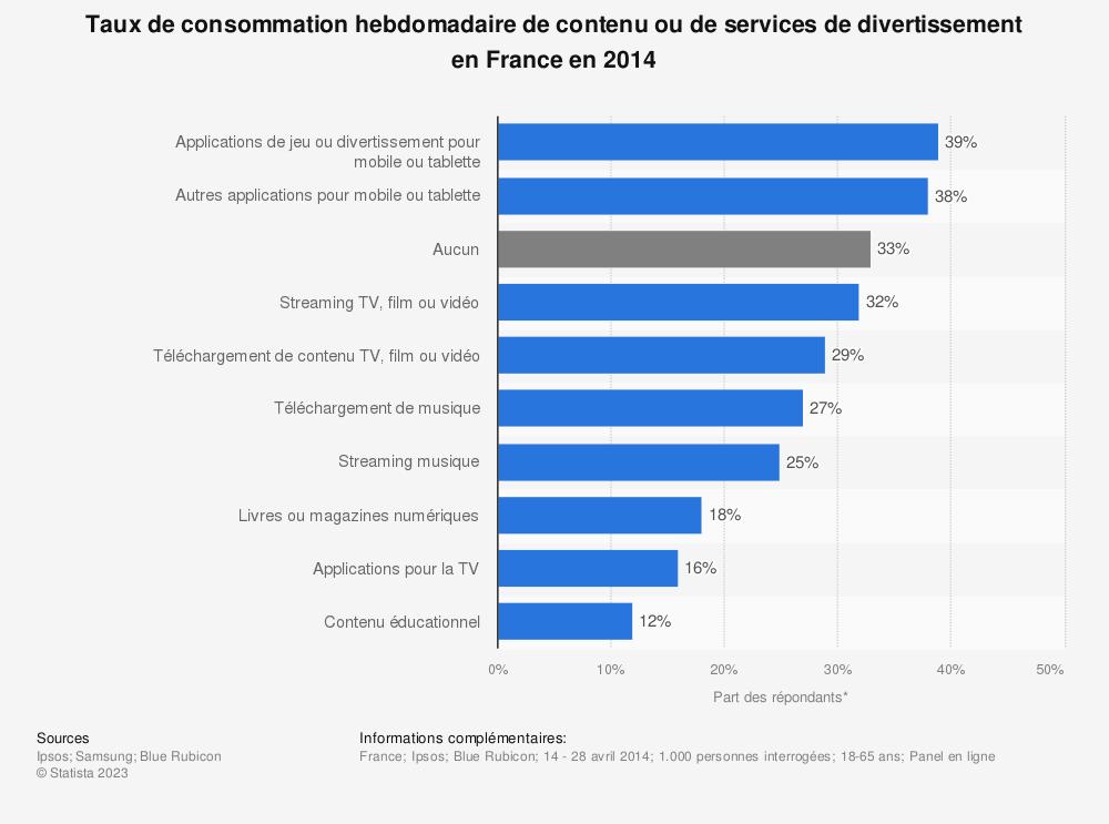 Statistique: Taux de consommation hebdomadaire de contenu ou de services de divertissement en France en 2014 | Statista