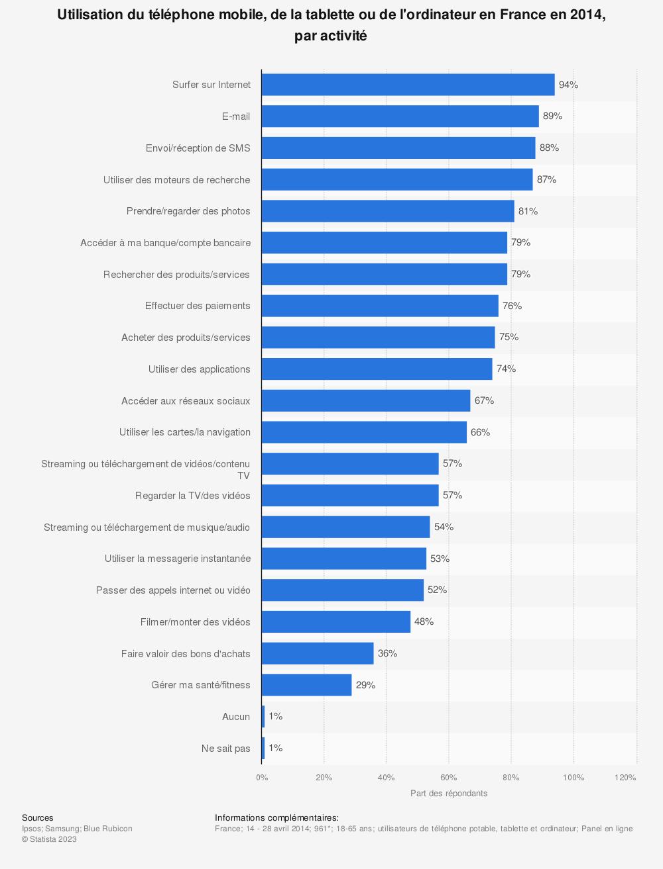Statistique: Utilisation du téléphone mobile, de la tablette ou de l'ordinateur en France en 2014, par activité | Statista