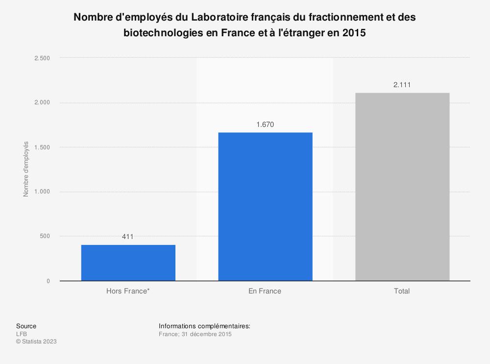 Statistique: Nombre d'employés du Laboratoire français du fractionnement et des biotechnologies en France et à l'étranger en 2015 | Statista