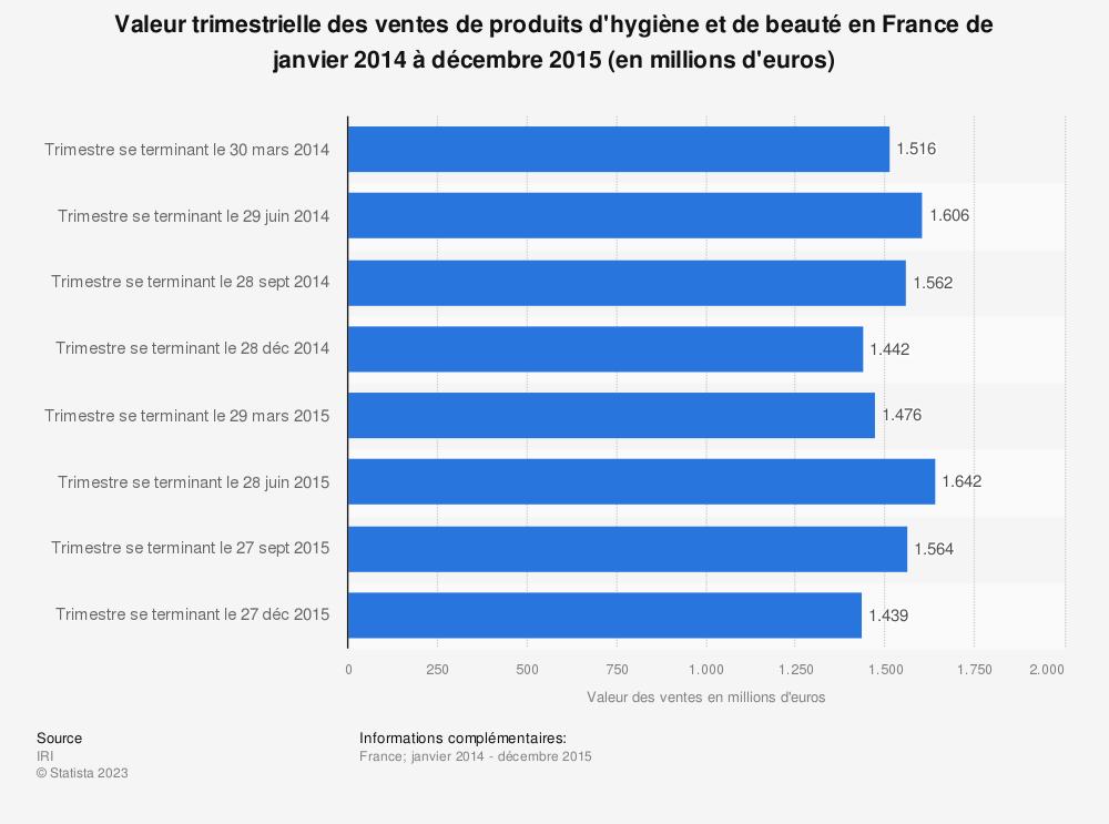 Statistique: Valeur trimestrielle des ventes de produits d'hygiène et de beauté en France de janvier 2014 à décembre 2015 (en millions d'euros) | Statista