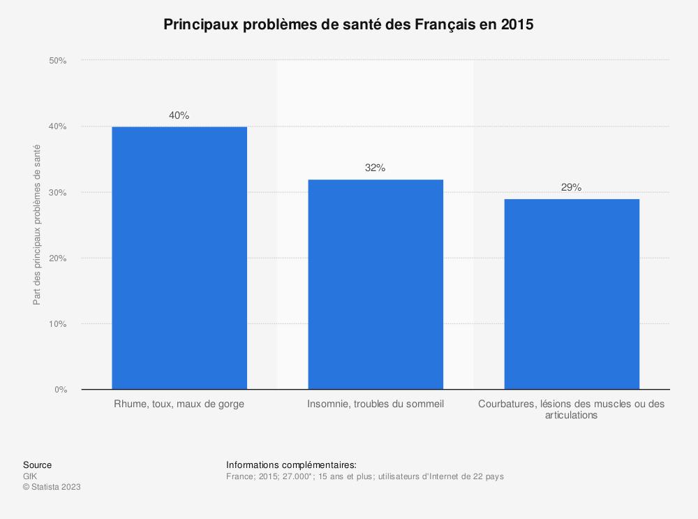 Statistique: Principaux problèmes de santé des Français en 2015 | Statista