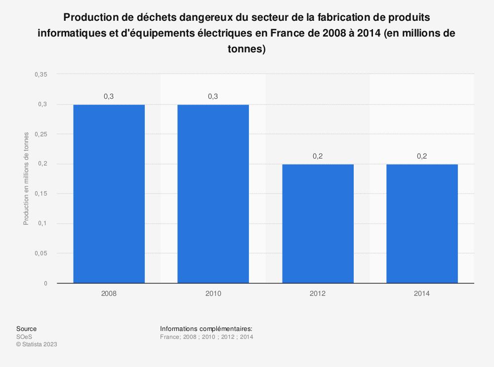 Statistique: Production de déchets dangereux du secteur de la fabrication de produits informatiques et d'équipements électriques en France de 2008 à 2014 (en millions de tonnes) | Statista