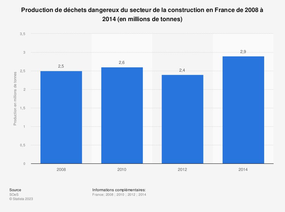 Statistique: Production de déchets dangereux du secteur de la construction en France de 2008 à 2014 (en millions de tonnes) | Statista