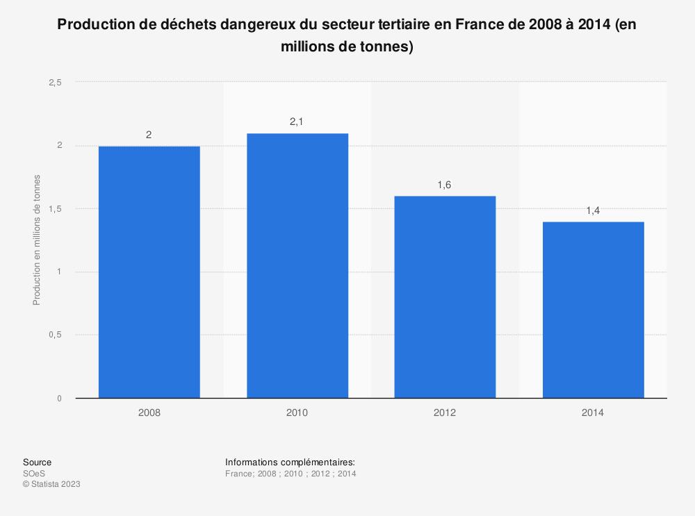Statistique: Production de déchets dangereux du secteur tertiaire en France de 2008 à 2014 (en millions de tonnes) | Statista