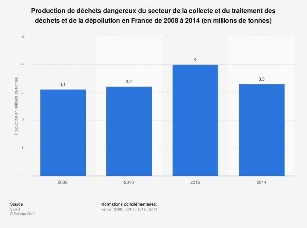 Statistique: Production de déchets dangereux du secteur de la collecte et du traitement des déchets et de la dépollution en France de 2008 à 2014 (en millions de tonnes) | Statista