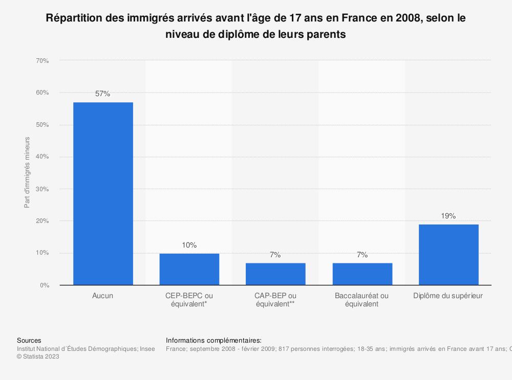 Statistique: Répartition des immigrés arrivés avant l'âge de 17 ans en France en 2008, selon le niveau de diplôme de leurs parents | Statista