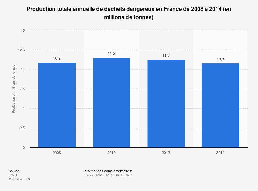 Statistique: Production totale annuelle de déchets dangereux en France de 2008 à 2014 (en millions de tonnes) | Statista