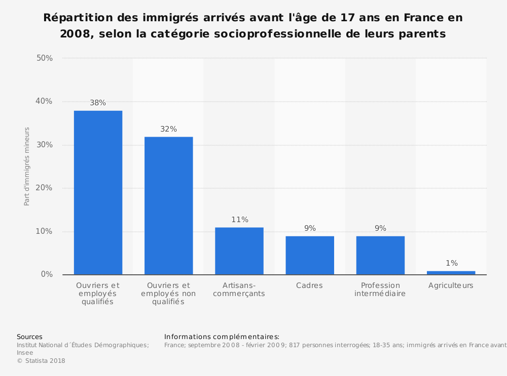 Statistique: Répartition des immigrés arrivés avant l'âge de 17 ans en France en 2008, selon la catégorie socioprofessionnelle de leurs parents | Statista