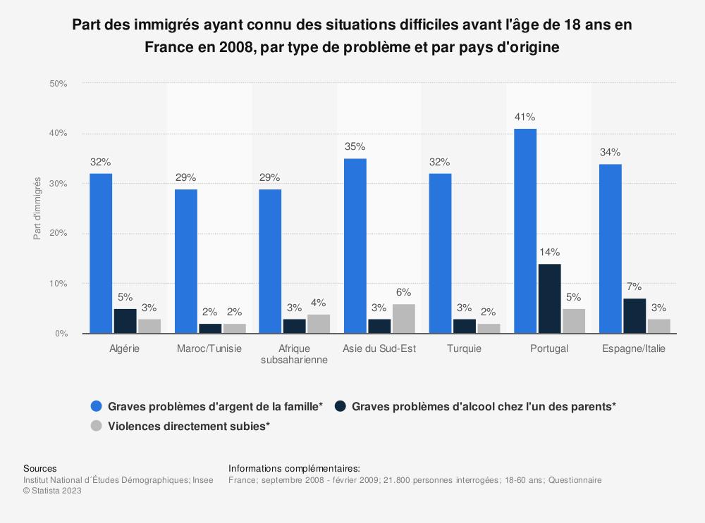Statistique: Part des immigrés ayant connu des situations difficiles avant l'âge de 18 ans en France en 2008, par type de problème et par pays d'origine | Statista