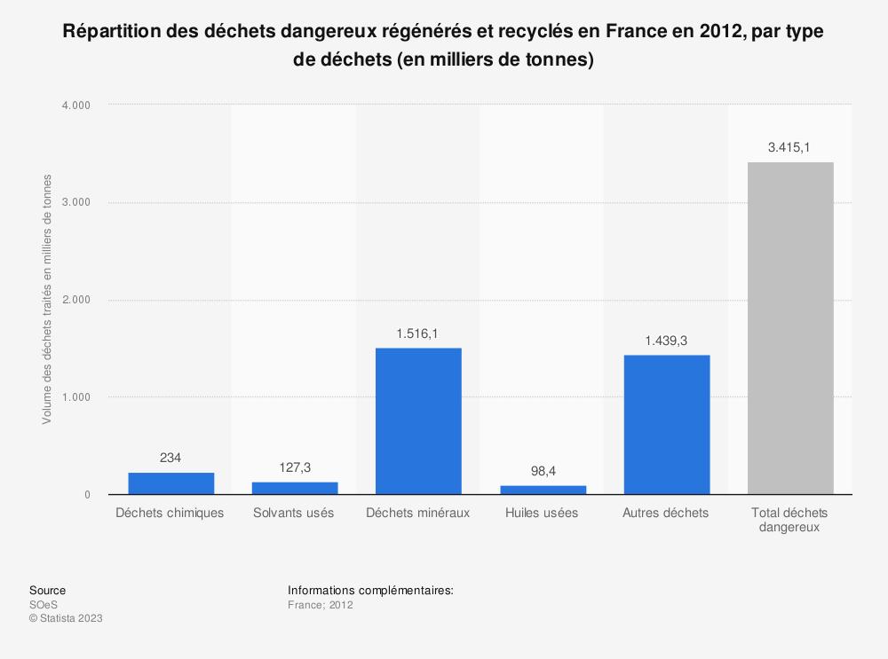 Statistique: Répartition des déchets dangereux régénérés et recyclés en France en 2012, par type de déchets (en milliers de tonnes) | Statista