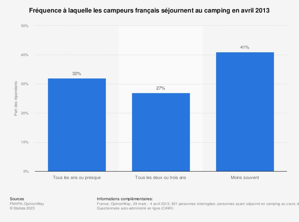 Statistique: Fréquence à laquelle les campeurs français séjournent au camping en avril 2013 | Statista