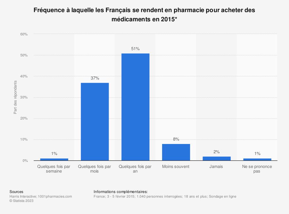 Statistique: Fréquence à laquelle les Français se rendent en pharmacie pour acheter des médicaments en 2015* | Statista