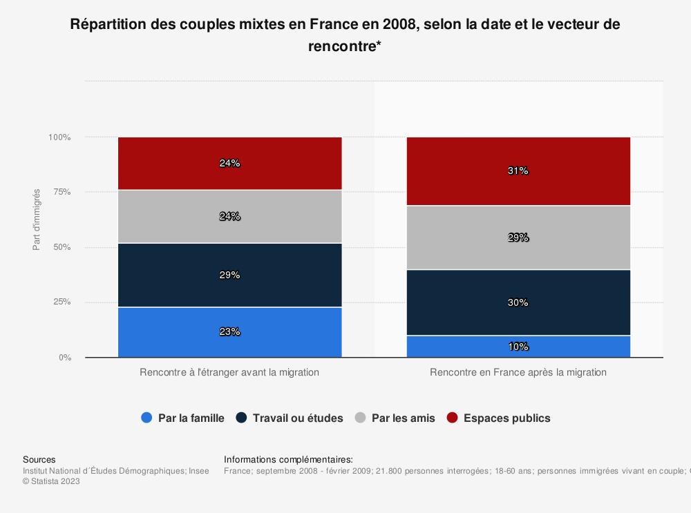 Statistique: Répartition des couples mixtes en France en 2008, selon la date et le vecteur de rencontre* | Statista