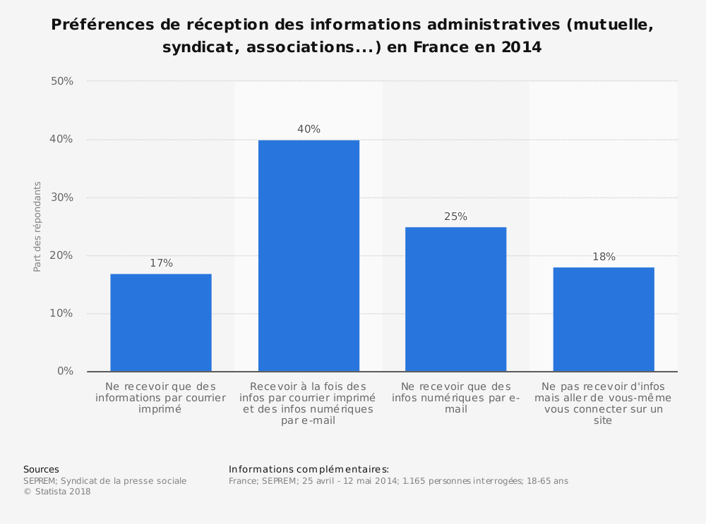Statistique: Préférences de réception des informations administratives (mutuelle, syndicat, associations...) en France en 2014 | Statista
