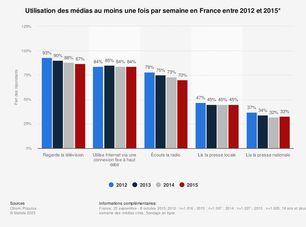 Statistique: Utilisation des médias au moins une fois par semaine en France entre 2012 et 2015* | Statista