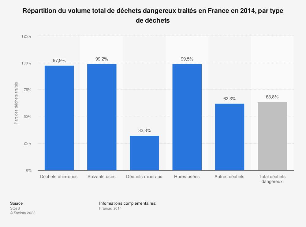 Statistique: Répartition du volume total de déchets dangereux traités en France en 2014, par type de déchets  | Statista
