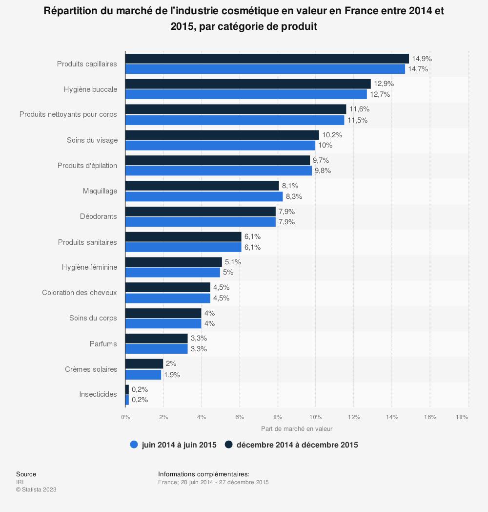 Statistique: Répartition du marché de l'industrie cosmétique en valeur en France entre 2014 et 2015,  par catégorie de produit  | Statista