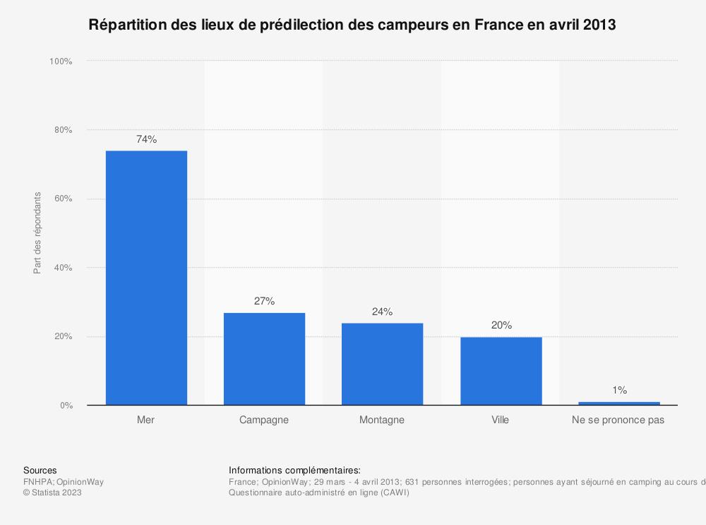 Statistique: Répartition des lieux de prédilection des campeurs en France en avril 2013 | Statista