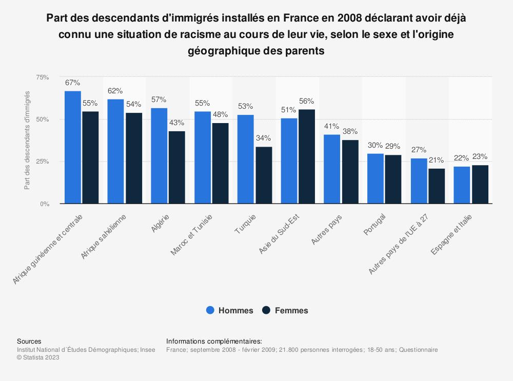 Statistique: Part des descendants d'immigrés installés en France en 2008 déclarant avoir déjà connu une situation de racisme au cours de leur vie, selon le sexe et l'origine géographique des parents | Statista