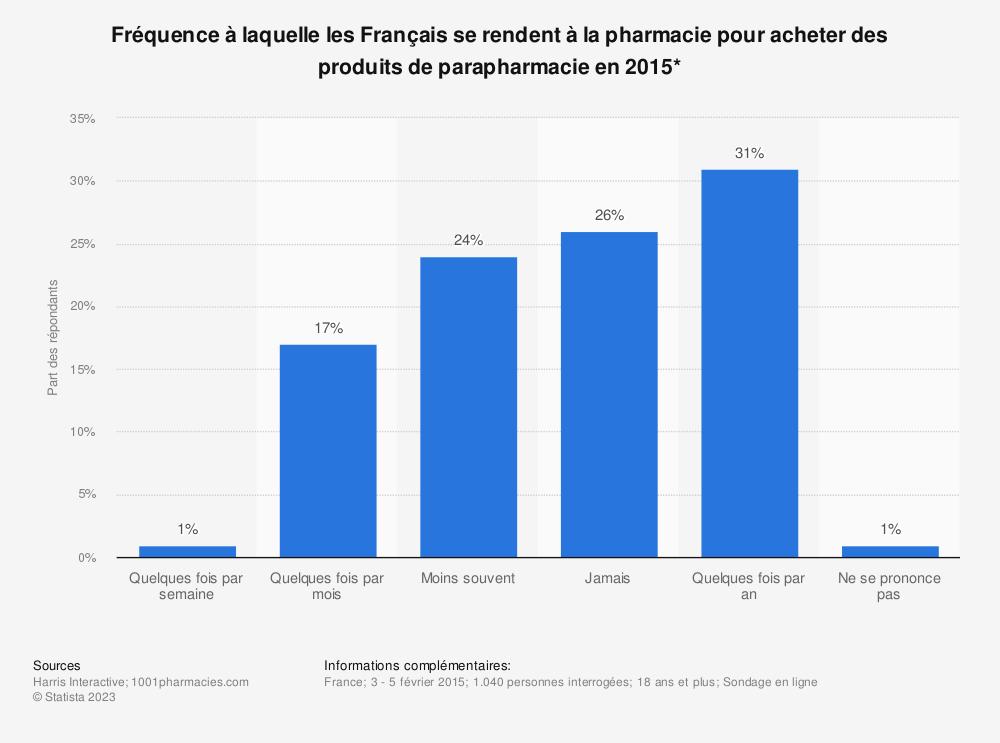 Statistique: Fréquence à laquelle les Français se rendent à la pharmacie pour acheter des produits de parapharmacie en 2015* | Statista