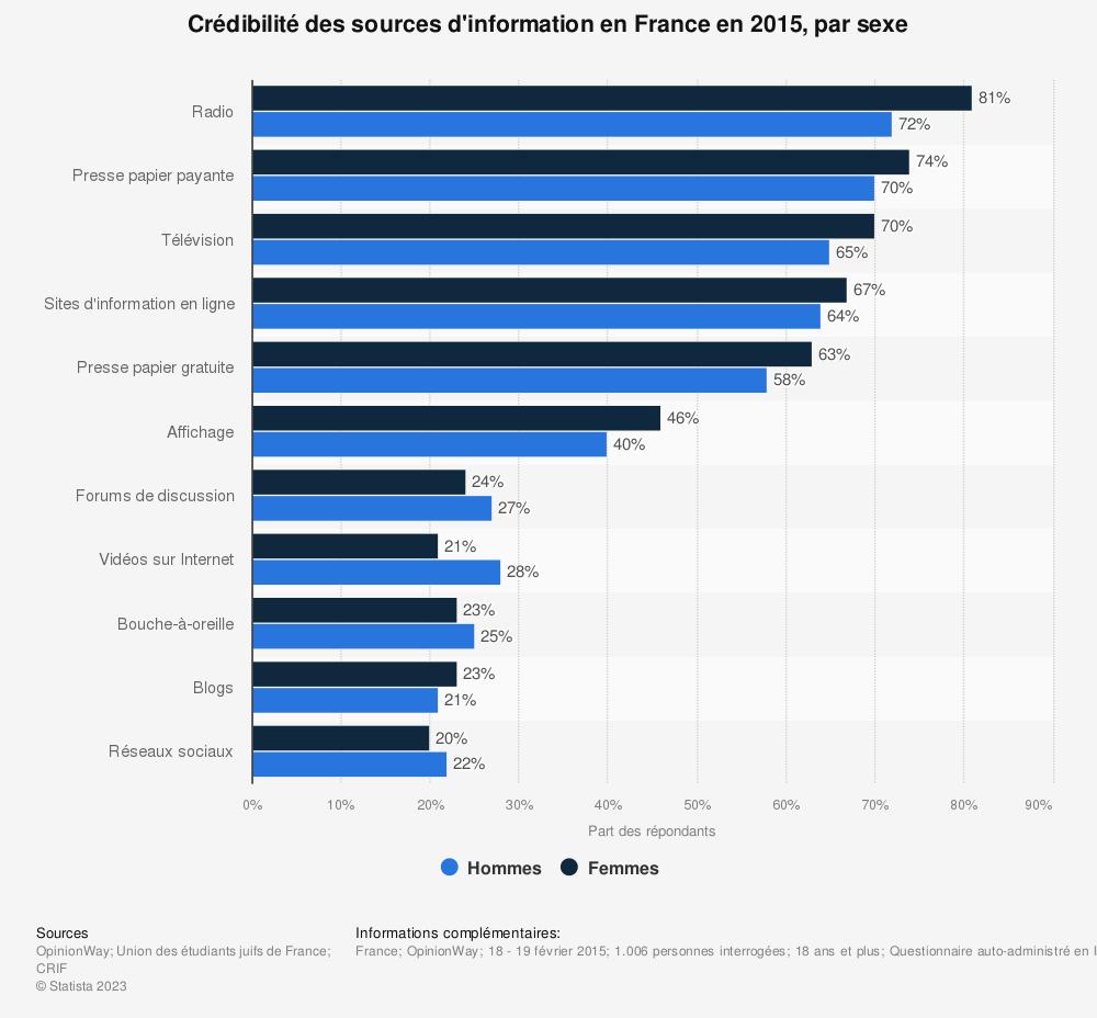 Statistique: Crédibilité des sources d'information en France en 2015, par sexe | Statista