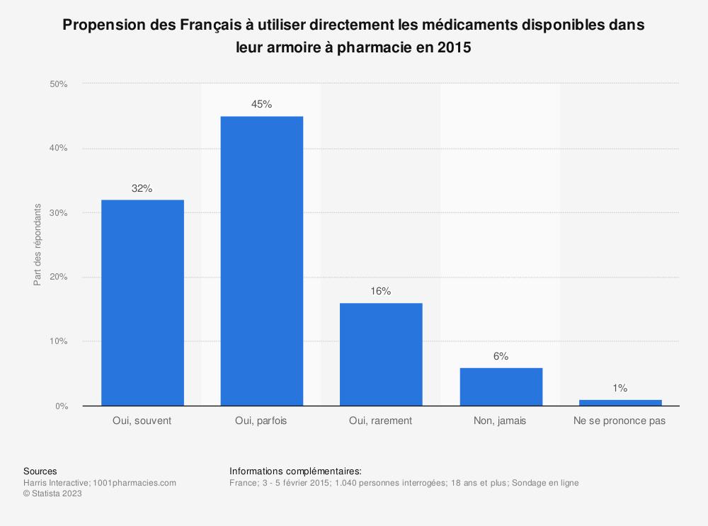 Statistique: Propension des Français à utiliser directement les médicaments disponibles dans leur armoire à pharmacie en 2015 | Statista