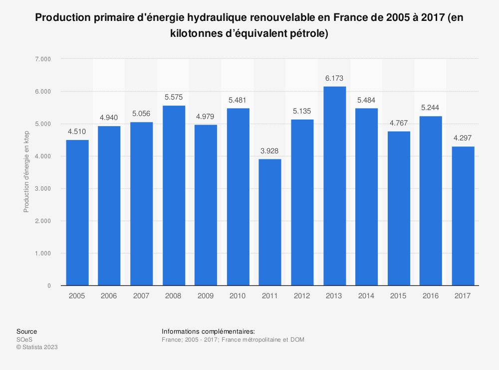 Statistique: Production primaire d'énergie hydraulique renouvelable en France de 2005 à 2017 (en kilotonnes d'équivalent pétrole) | Statista