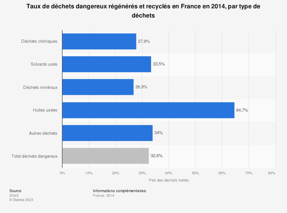 Statistique: Taux de déchets dangereux régénérés et recyclés en France en 2014, par type de déchets | Statista
