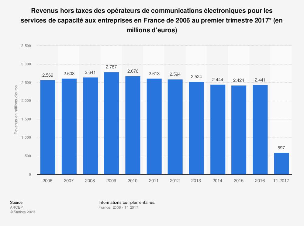 Statistique: Revenus hors taxes des opérateurs de communications électroniques pour les services de capacité aux entreprises en France de 2006 au premier trimestre 2017* (en millions d'euros) | Statista
