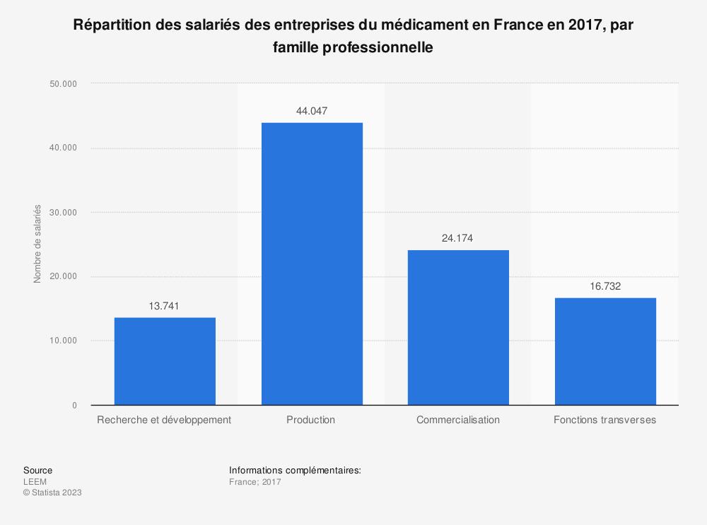 Statistique: Répartition des salariés des entreprises du médicament en France en 2017, par famille professionnelle | Statista