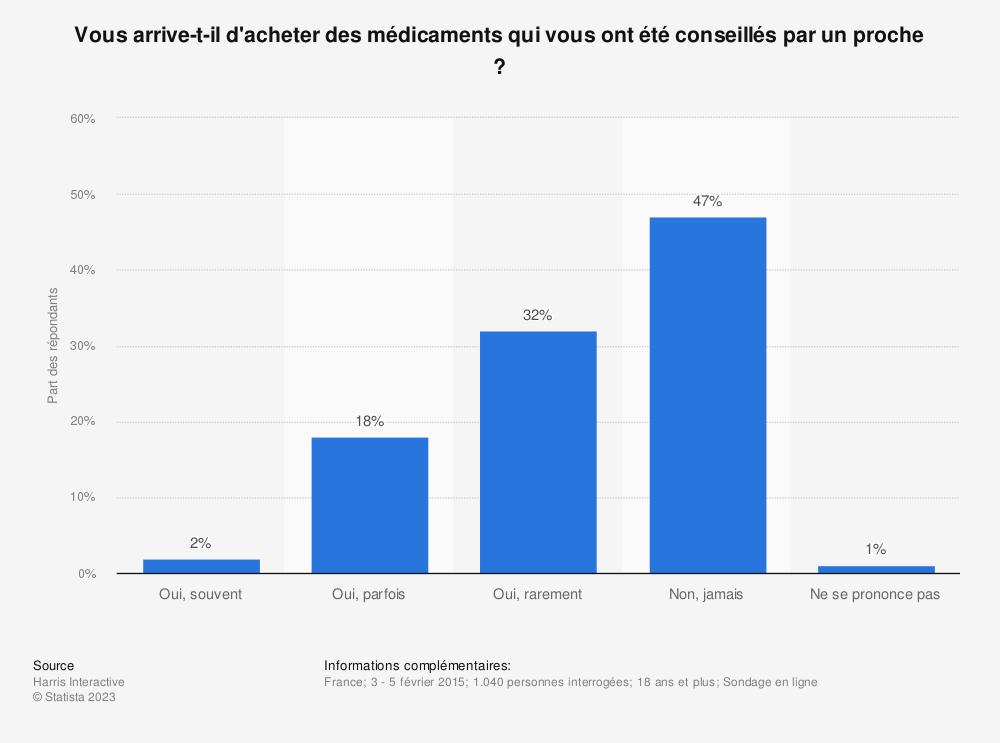 Statistique: Vous arrive-t-il d'acheter des médicaments qui vous ont été conseillés par un proche ? | Statista
