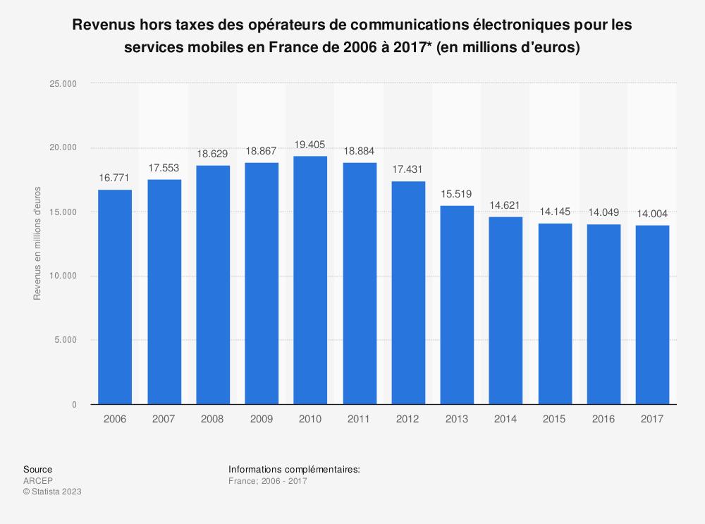Statistique: Revenus hors taxes des opérateurs de communications électroniques pour les services mobiles en France de 2006 à 2017* (en millions d'euros) | Statista