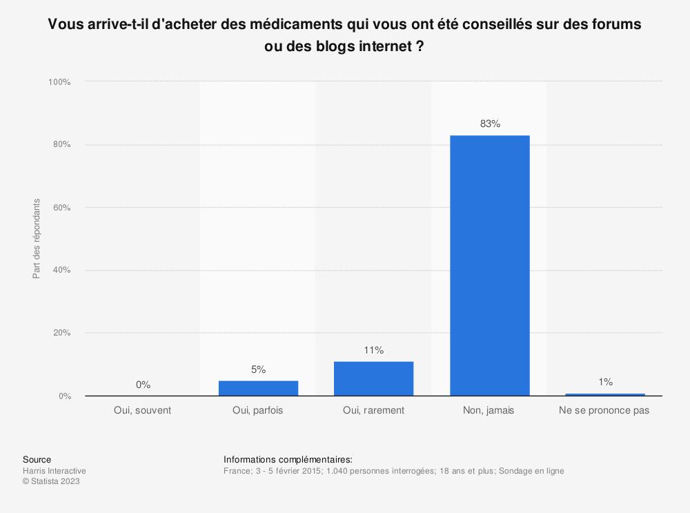 Statistique: Vous arrive-t-il d'acheter des médicaments qui vous ont été conseillés sur des forums ou des blogs internet ? | Statista