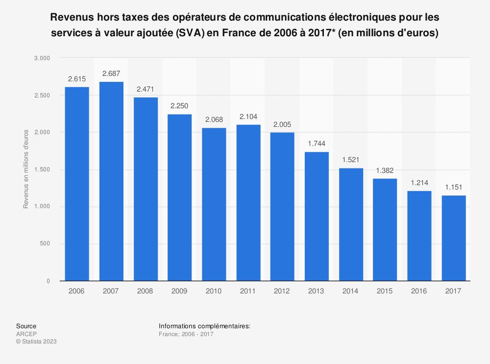 Statistique: Revenus hors taxes des opérateurs de communications électroniques pour les services à valeur ajoutée (SVA) en France de 2006 à 2017* (en millions d'euros) | Statista