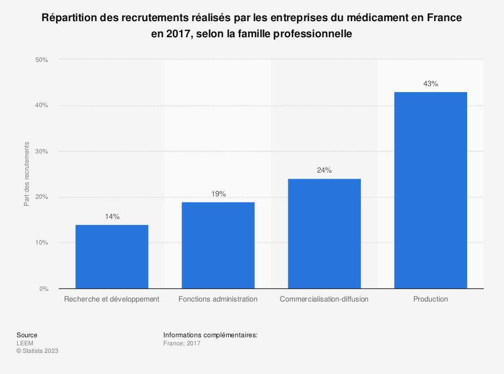 Statistique: Répartition des recrutements réalisés par les entreprises du médicament en France en 2017, selon la famille professionnelle | Statista