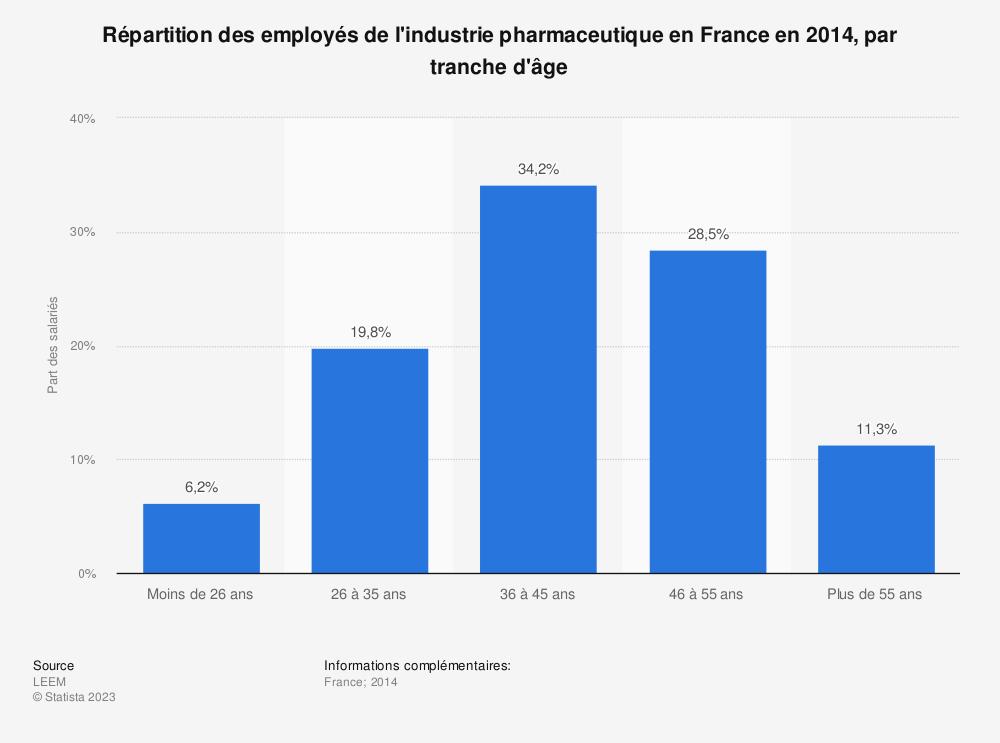 Statistique: Répartition des employés de l'industrie pharmaceutique en France en 2014, par tranche d'âge  | Statista