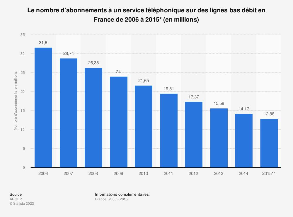Statistique: Le nombre d'abonnements à un service téléphonique sur des lignes bas débit en France de 2006 à 2015* (en millions) | Statista