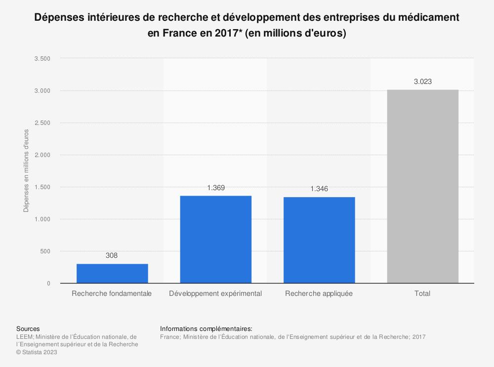 Statistique: Dépenses intérieures de recherche et développement des entreprises du médicament en France en 2017* (en millions d'euros) | Statista