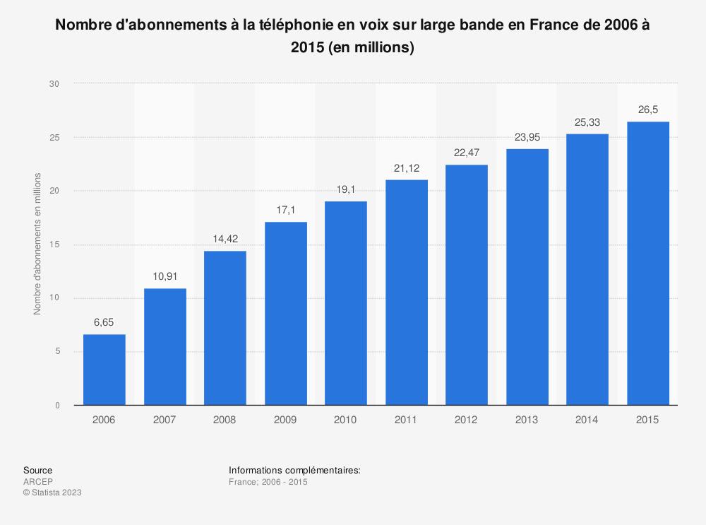 Statistique: Nombre d'abonnements à la téléphonie en voix sur large bande en France de 2006 à 2015 (en millions) | Statista